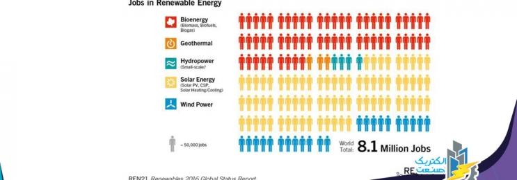 مشاغل ایجاد شده در حوزه خورشیدی
