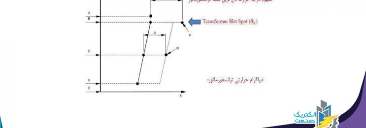 تشریح دیاگرام توزیع حرارتی ترانسفورماتور