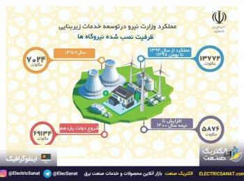 ⚡️ اینفوگرافیک ظرفیت نصب شده نیروگاه های کشور