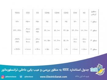 جدول استاندارد IEEE به منظور بررسی و عیب یابی داخلی ترانسفورماتور