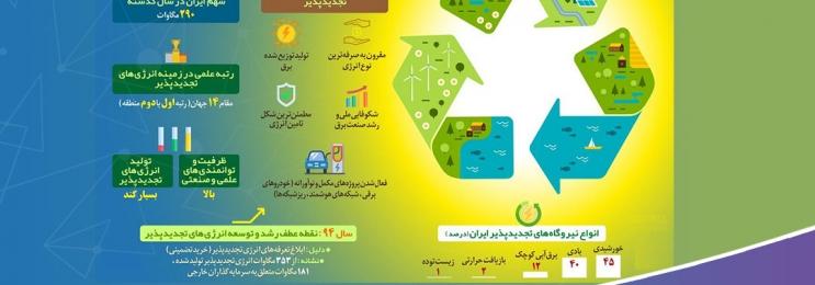 اینفوگرافی/ سهم ایران از انرژیهای تجدیدپذیر در سبد برق جهان چقدر است؟