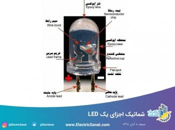 شماتیک اجزای یک LED