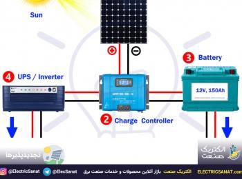 تجهیزات اساسی و لازم برای نصب سیستم پنل خورشیدی