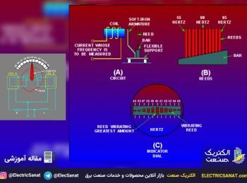 انواع فرکانس متر