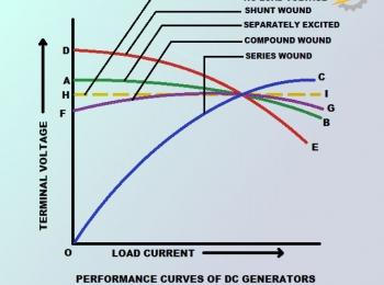 منحنی مشخصه ژنراتور DC