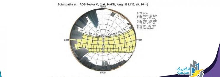 روش های آنالیز سایه برای سیستم خورشیدی پشت بامی